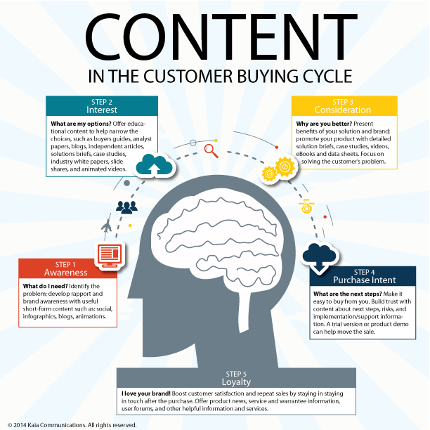 Infographic that maps content to phases of the buying cycle
